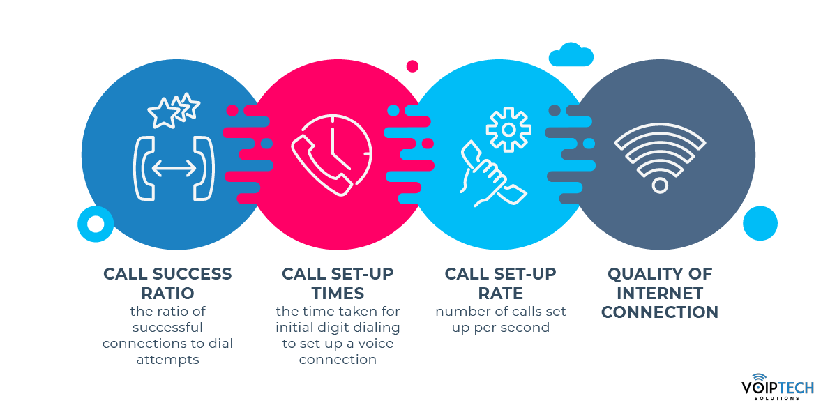 VoIP Phone Service Things Affecting Call Quality