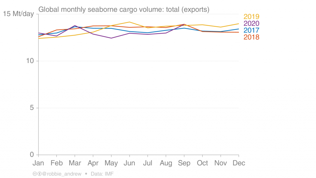 The Pandemic Has Barely Affected Seaborne Trade… Why?